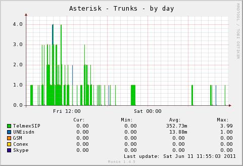 PyMunin - Asterisk Telephony Server Plugin